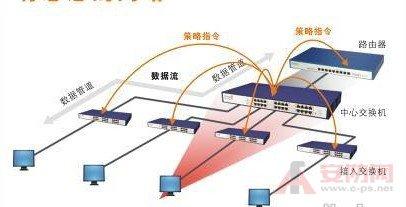 交换机工业级和商业级区别分析