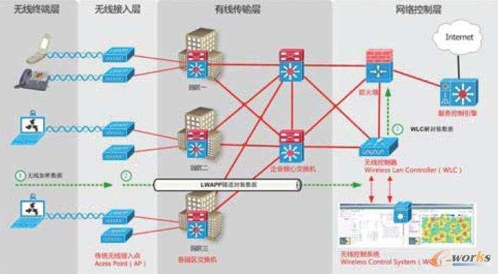 企业无线仓储系统