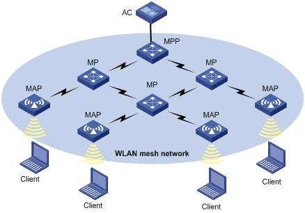 MESH无线局域方案